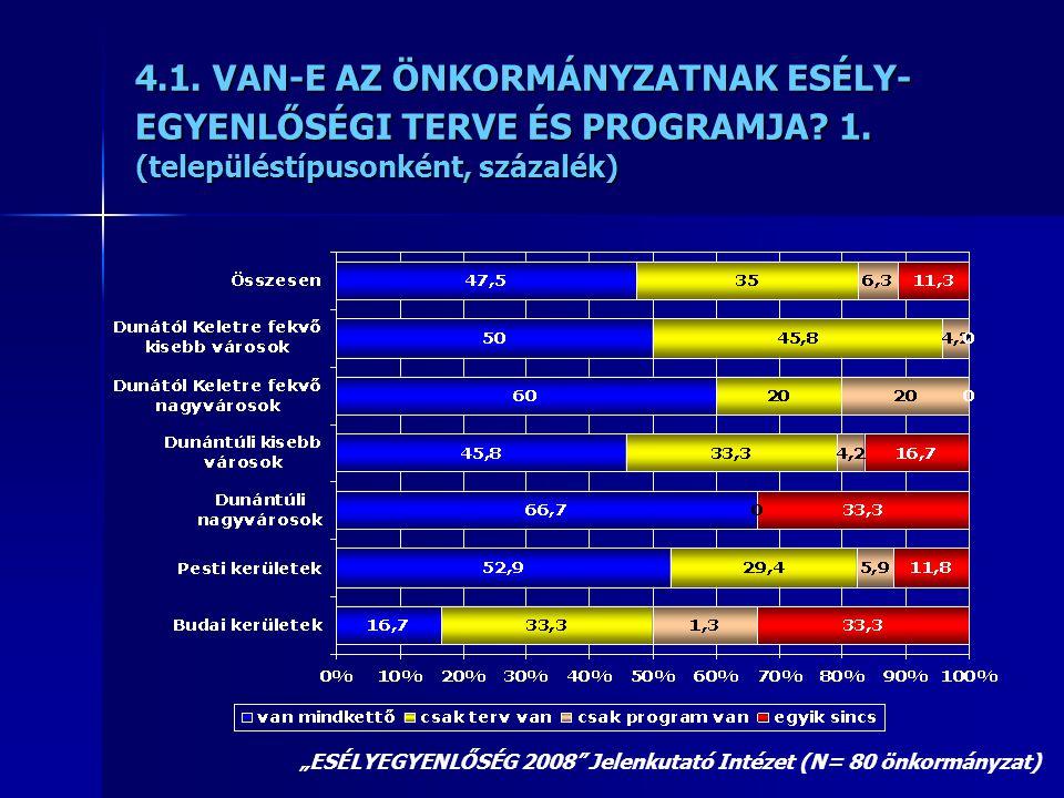 """4.1. VAN-E AZ ÖNKORMÁNYZATNAK ESÉLY- EGYENLŐSÉGI TERVE ÉS PROGRAMJA? 1. (településtípusonként, százalék) """"ESÉLYEGYENLŐSÉG 2008"""" Jelenkutató Intézet (N"""