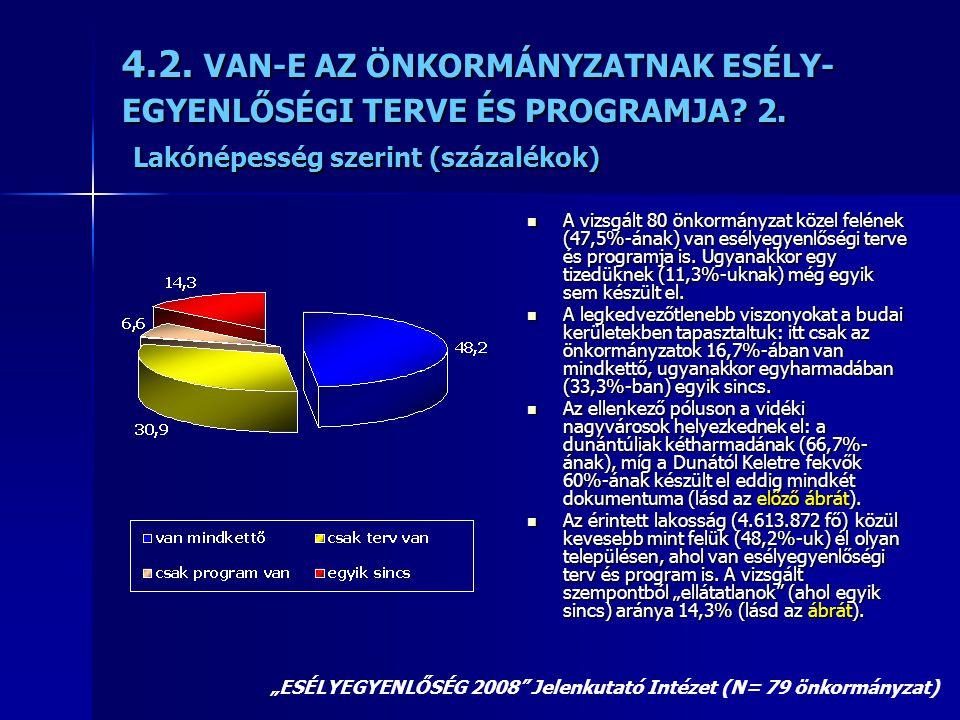 4.2. VAN-E AZ ÖNKORMÁNYZATNAK ESÉLY- EGYENLŐSÉGI TERVE ÉS PROGRAMJA? 2. Lakónépesség szerint (százalékok)  A vizsgált 80 önkormányzat közel felének (