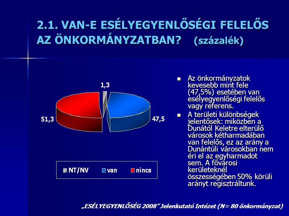 2.1. VAN-E ESÉLYEGYENLŐSÉGI FELELŐS AZ ÖNKORMÁNYZATBAN? (százalék)  Az önkormányzatok kevesebb mint fele (47,5%) esetében van esélyegyenlőségi felelő