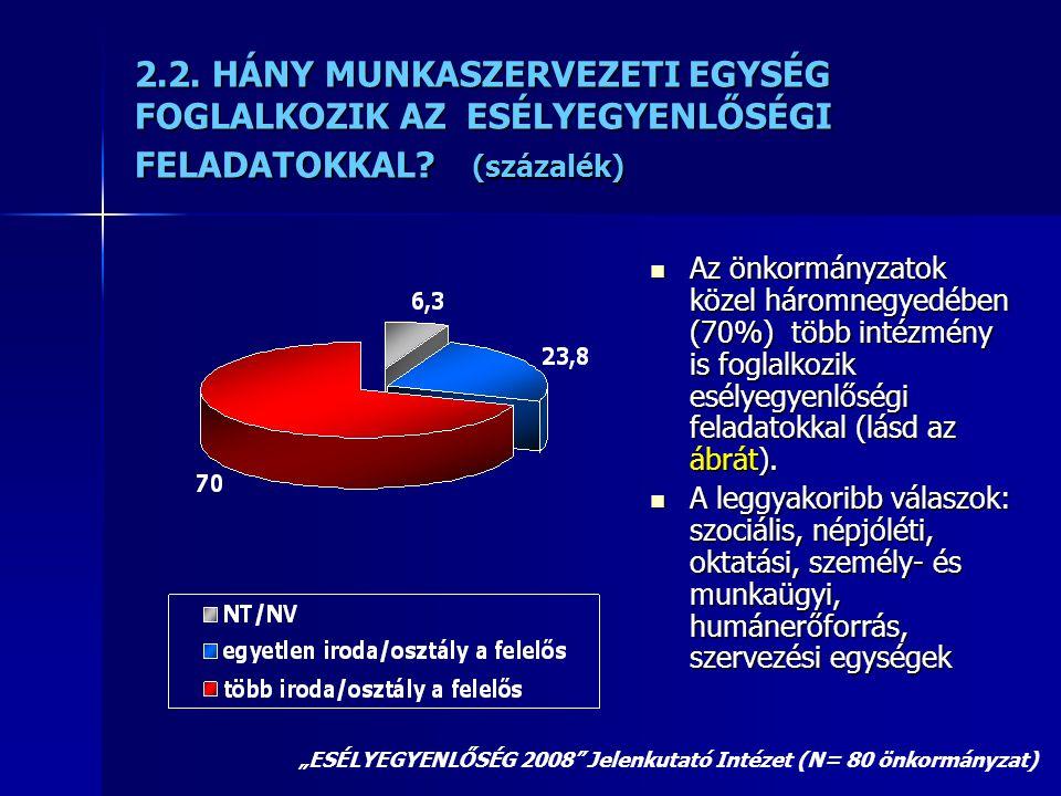 2.2. HÁNY MUNKASZERVEZETI EGYSÉG FOGLALKOZIK AZ ESÉLYEGYENLŐSÉGI FELADATOKKAL? (százalék)  Az önkormányzatok közel háromnegyedében (70%) több intézmé
