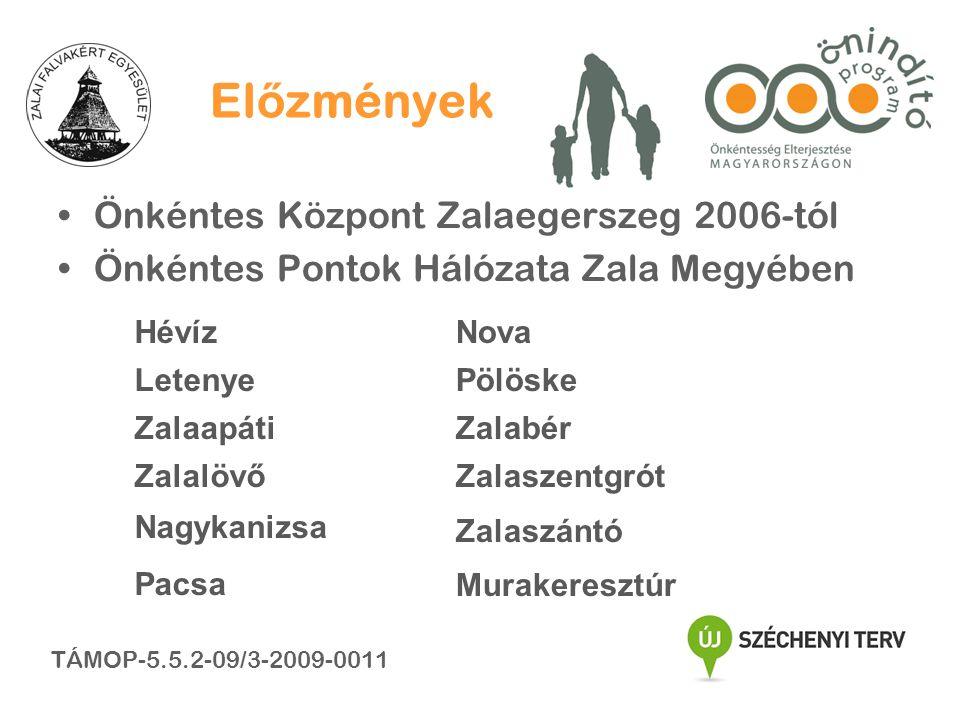 HévízNova LetenyePölöske ZalaapátiZalabér Zalalövő Nagykanizsa Pacsa Zalaszentgrót Zalaszántó Murakeresztúr El ő zmények •Önkéntes Központ Zalaegerszeg 2006-tól •Önkéntes Pontok Hálózata Zala Megyében TÁMOP-5.5.2-09/3-2009-0011