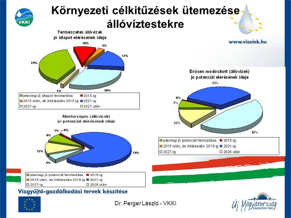 Dr. Perger László - VKKI Környezeti célkitűzések ütemezése állóvíztestekre