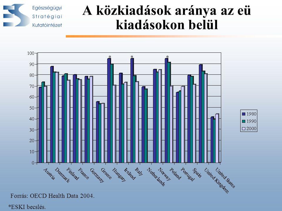 A közkiadások aránya az eü kiadásokon belül *** *ESKI becslés. Forrás: OECD Health Data 2004.