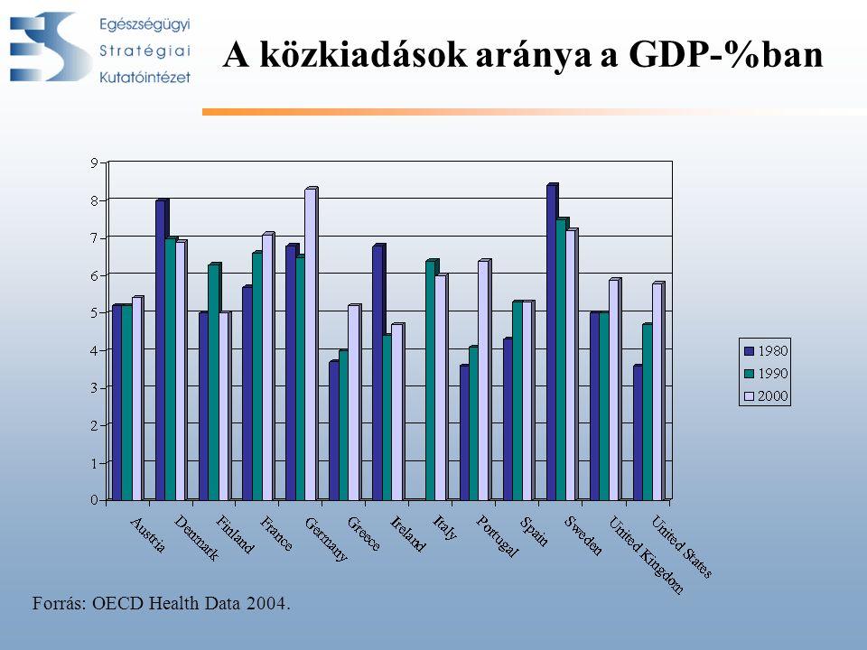 A közkiadások aránya a GDP-%ban Forrás: OECD Health Data 2004.