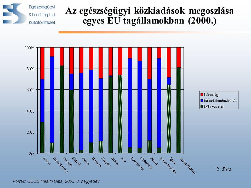 Az egészségügyi közkiadások megoszlása egyes EU tagállamokban (2000.) Forrás: OECD Health Data, 2003.