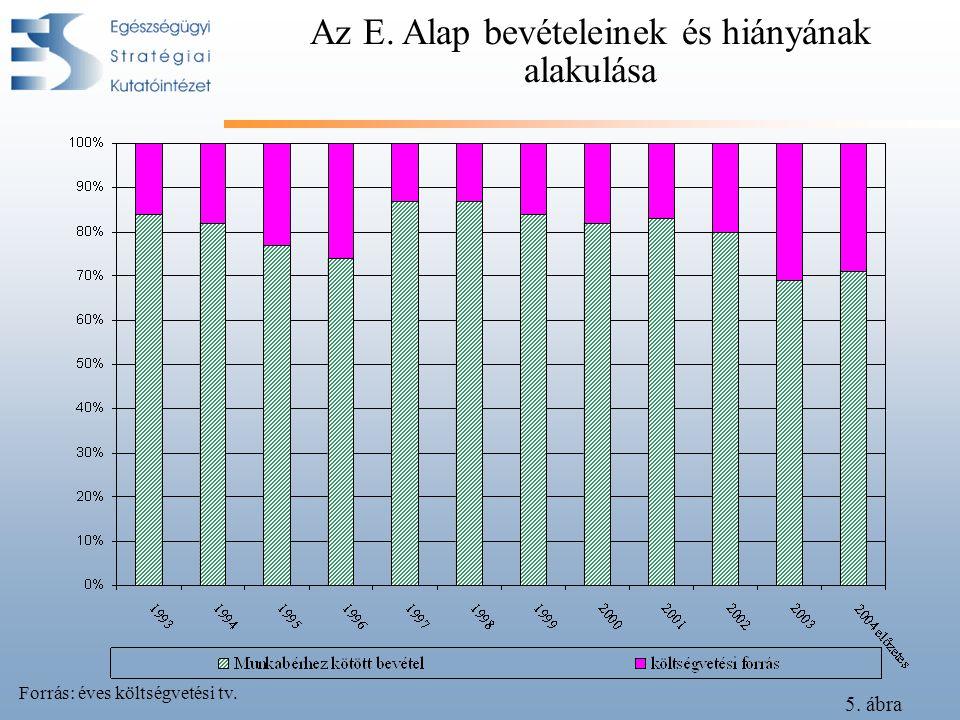 Az E. Alap bevételeinek és hiányának alakulása Forrás: éves költségvetési tv. 5. ábra