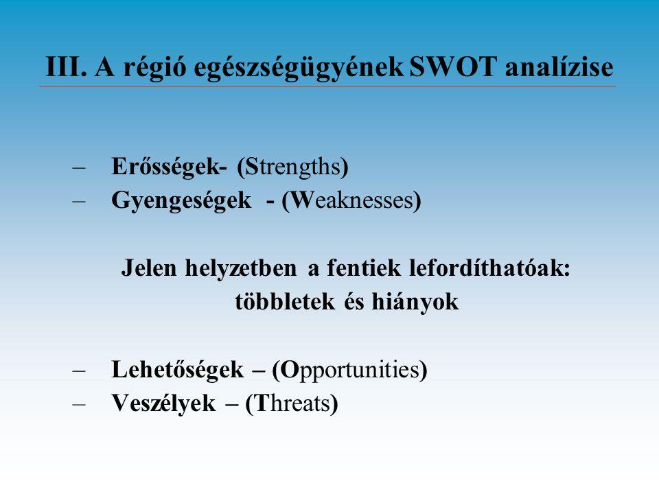 III. A régió egészségügyének SWOT analízise –Erősségek- (Strengths) –Gyengeségek - (Weaknesses) Jelen helyzetben a fentiek lefordíthatóak: többletek é