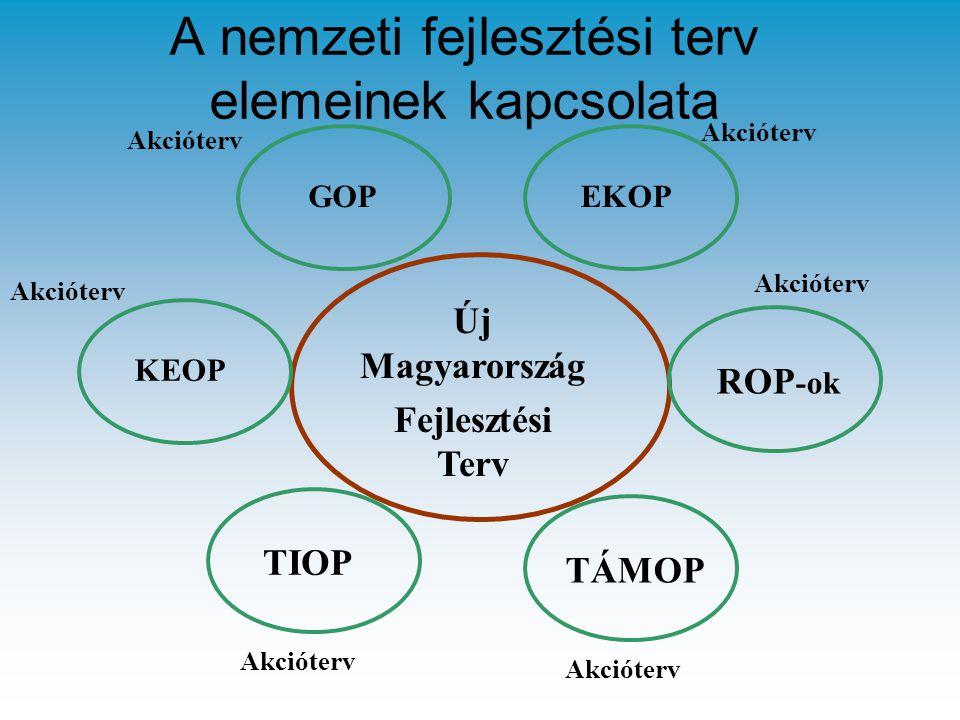 A nemzeti fejlesztési terv elemeinek kapcsolata Új Magyarország Fejlesztési Terv KEOP TIOP TÁMOP ROP -ok EKOPGOP Akcióterv