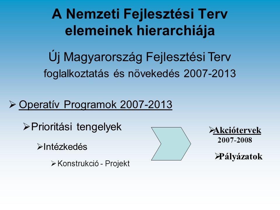 A Nemzeti Fejlesztési Terv elemeinek hierarchiája  Operatív Programok 2007-2013  Prioritási tengelyek  Intézkedés  Konstrukció - Projekt  Akciótervek 2007-2008  Pályázatok Új Magyarország Fejlesztési Terv foglalkoztatás és növekedés 2007-2013
