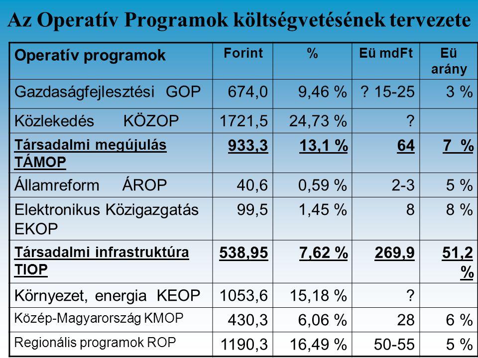 Az Operatív Programok költségvetésének tervezete Operatív programok Forint%Eü mdFtEü arány Gazdaságfejlesztési GOP674,09,46 %? 15-253 % Közlekedés KÖZ