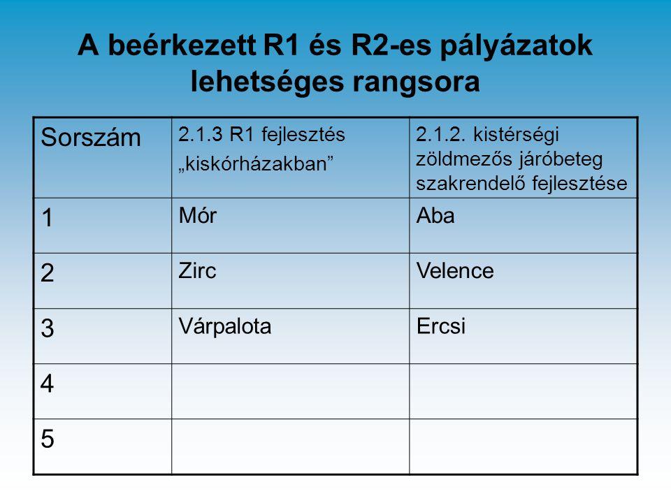 """A beérkezett R1 és R2-es pályázatok lehetséges rangsora Sorszám 2.1.3 R1 fejlesztés """"kiskórházakban"""" 2.1.2. kistérségi zöldmezős járóbeteg szakrendelő"""