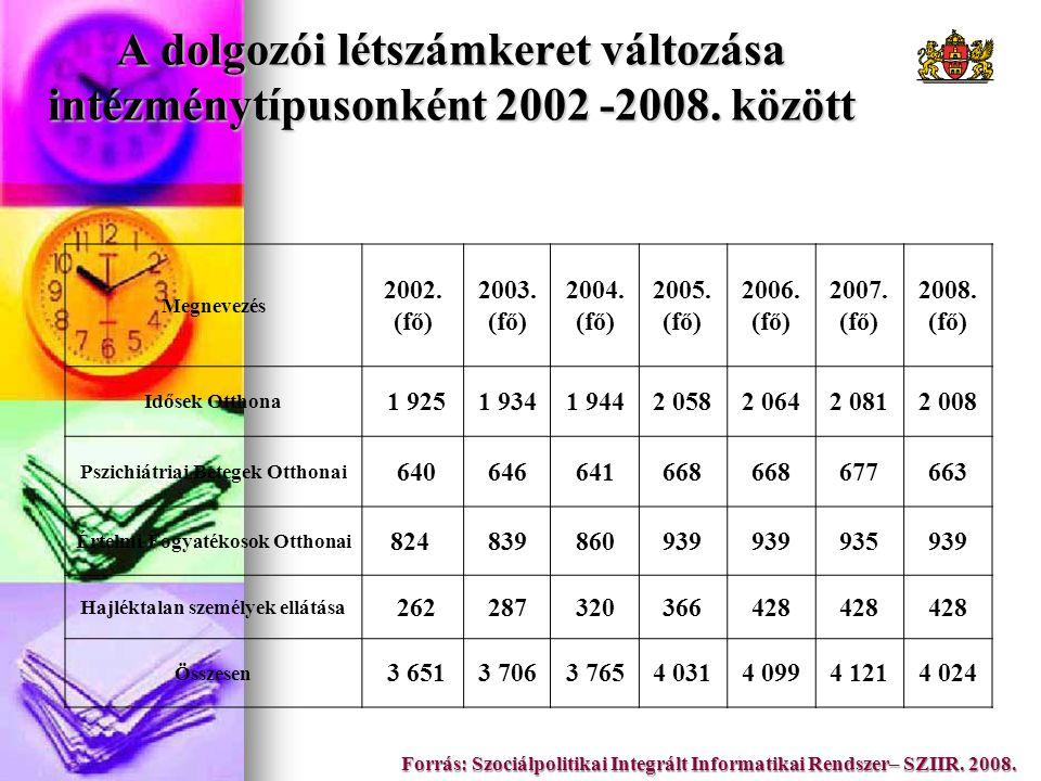 A dolgozói létszámkeret változása intézménytípusonként 2002 -2008. között Forrás: Szociálpolitikai Integrált Informatikai Rendszer– SZIIR. 2008. Megne