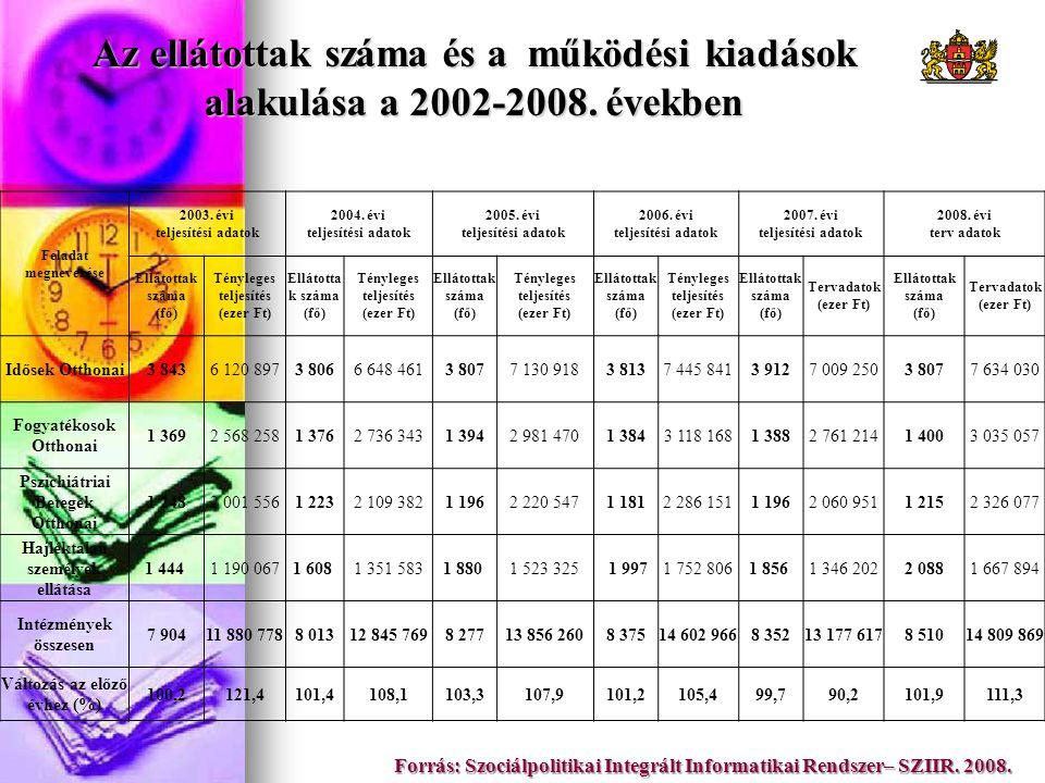 Az ellátottak száma és a működési kiadások alakulása a 2002-2008. években Forrás: Szociálpolitikai Integrált Informatikai Rendszer– SZIIR. 2008. Felad