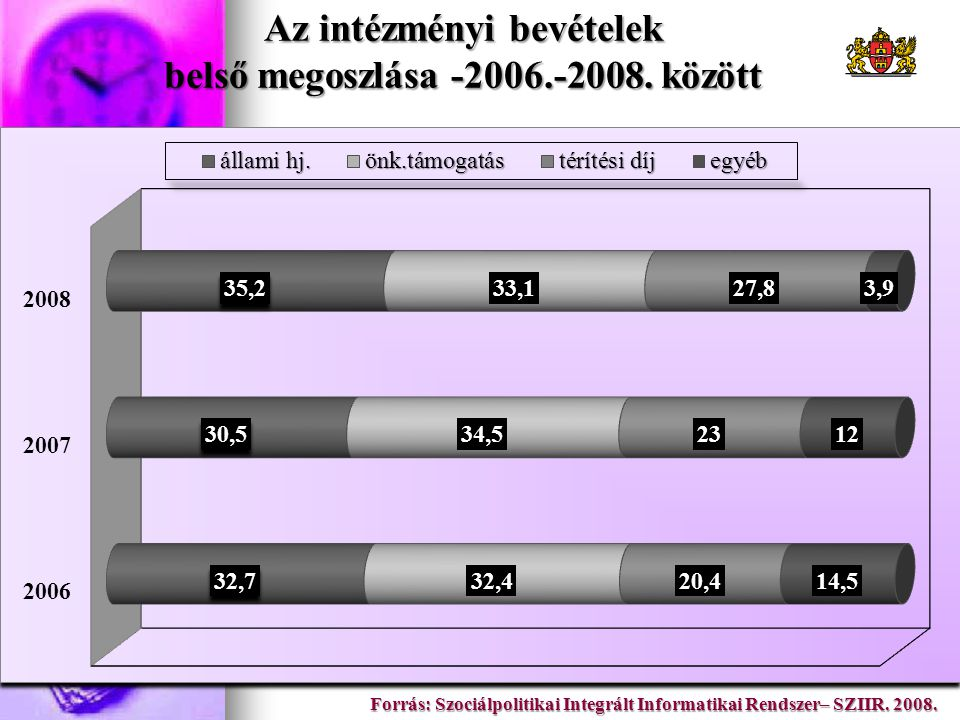 Az intézményi bevételek belső megoszlása -2006.-2008. között Forrás: Szociálpolitikai Integrált Informatikai Rendszer– SZIIR. 2008.