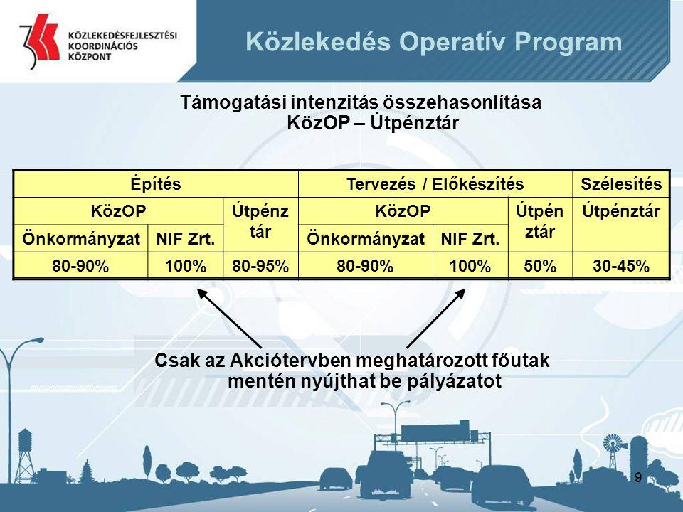 10 Pályázó RFÜNFÜSzaktárca Projektcsatorna eljárás Kormányhatározat Akciótervről (projektlista) Közlekedés Operatív Program Projektek felvétele