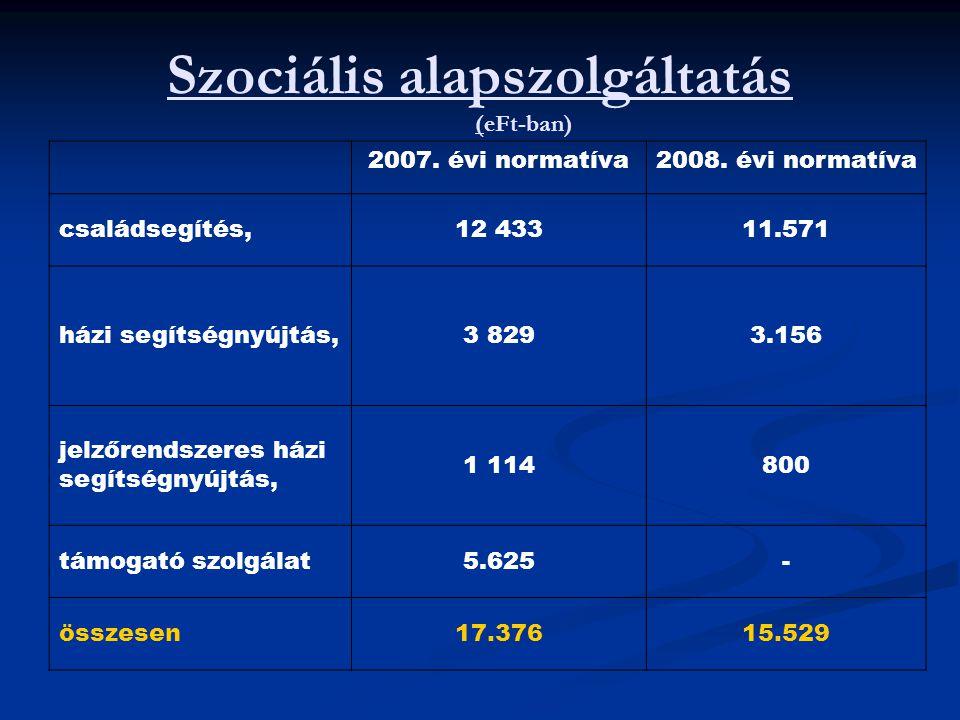 Szociális alapszolgáltatás (eFt-ban) 2007. évi normatíva2008. évi normatíva családsegítés,12 43311.571 házi segítségnyújtás,3 8293.156 jelzőrendszeres