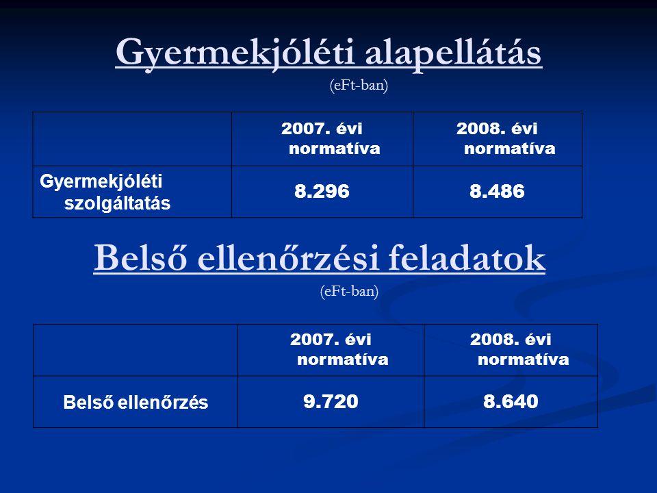 Gyermekjóléti alapellátás (eFt-ban) 2007. évi normatíva 2008. évi normatíva Gyermekjóléti szolgáltatás 8.2968.486 Belső ellenőrzési feladatok (eFt-ban