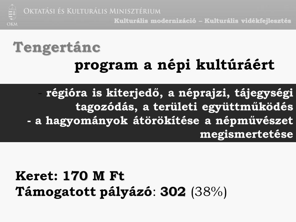 Kulturális modernizáció – Kulturális vidékfejlesztés Tengertánc program a népi kultúráért - régióra is kiterjedő, a néprajzi, tájegységi tagozódás, a területi együttműködés - a hagyományok átörökítése a népművészet megismertetése 170 M Ft Keret: 170 M Ft 302 Támogatott pályázó : 302 (38%)