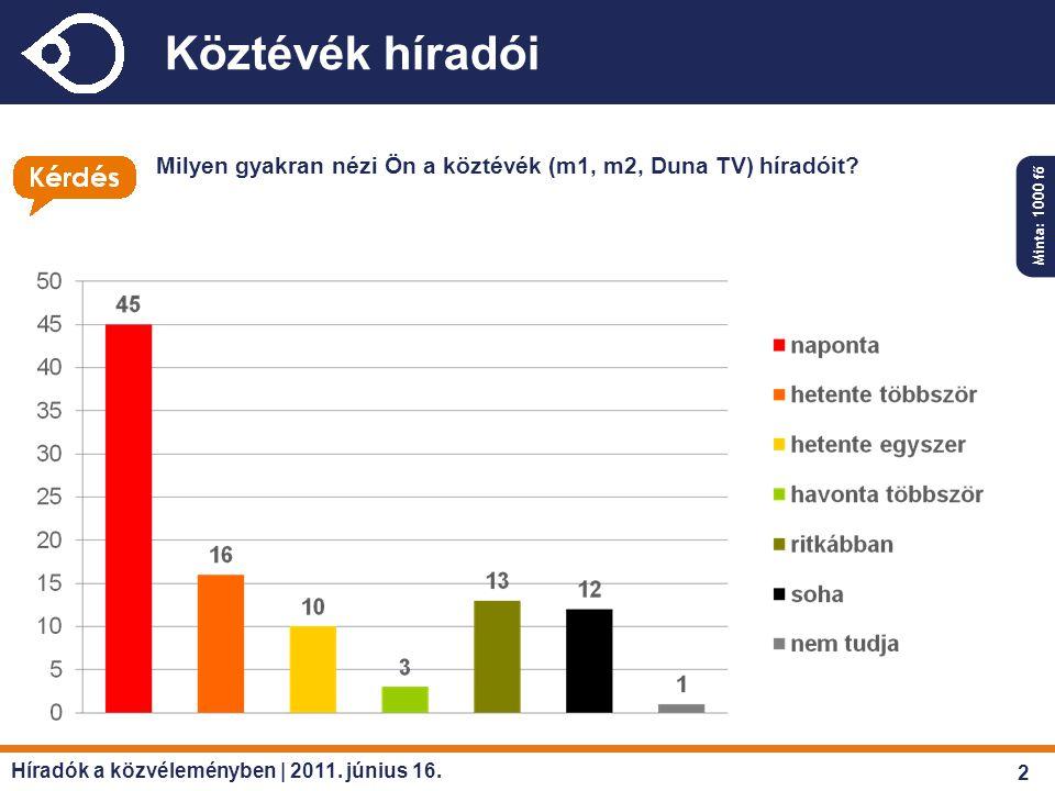 Híradók a közvéleményben | 2011. június 16. Köztévék híradói Milyen gyakran nézi Ön a köztévék (m1, m2, Duna TV) híradóit? Minta: 1000 fő 2