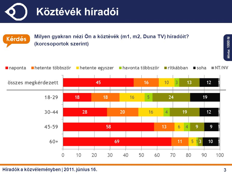 Köztévék híradói Milyen gyakran nézi Ön a köztévék (m1, m2, Duna TV) híradóit? (korcsoportok szerint) Minta: 1000 fő Híradók a közvéleményben | 2011.