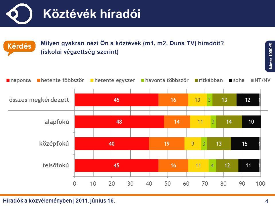 Köztévék híradói Milyen gyakran nézi Ön a köztévék (m1, m2, Duna TV) híradóit? (iskolai végzettség szerint) Minta: 1000 fő Híradók a közvéleményben |