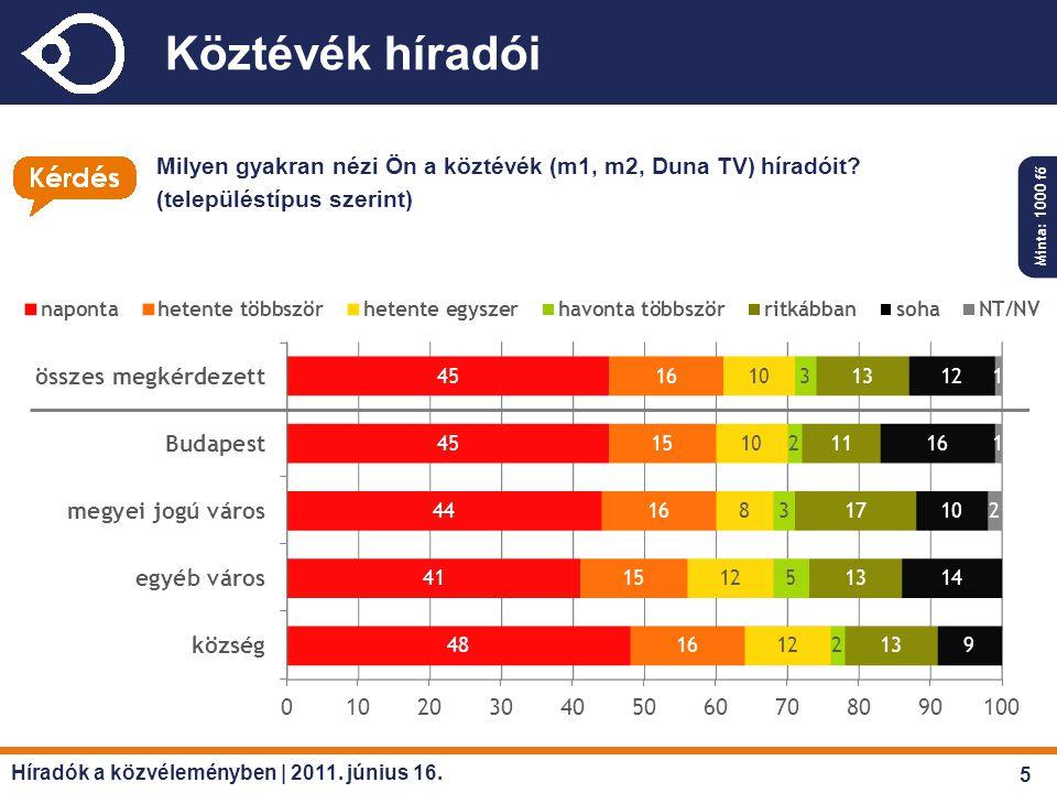 Köztévék híradói Milyen gyakran nézi Ön a köztévék (m1, m2, Duna TV) híradóit? (településtípus szerint) Minta: 1000 fő Híradók a közvéleményben | 2011