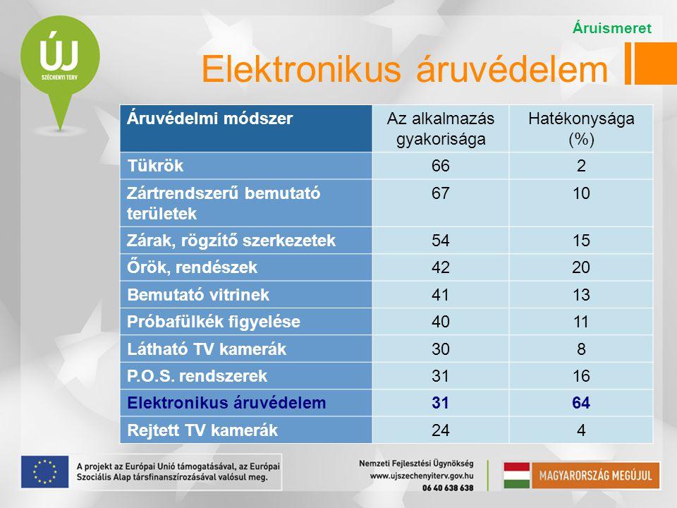 Elektronikus áruvédelem Áruvédelmi módszerAz alkalmazás gyakorisága Hatékonysága (%) Tükrök662 Zártrendszerű bemutató területek 6710 Zárak, rögzítő sz