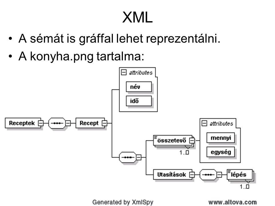 21 XML •A sémát is gráffal lehet reprezentálni. •A konyha.png tartalma: