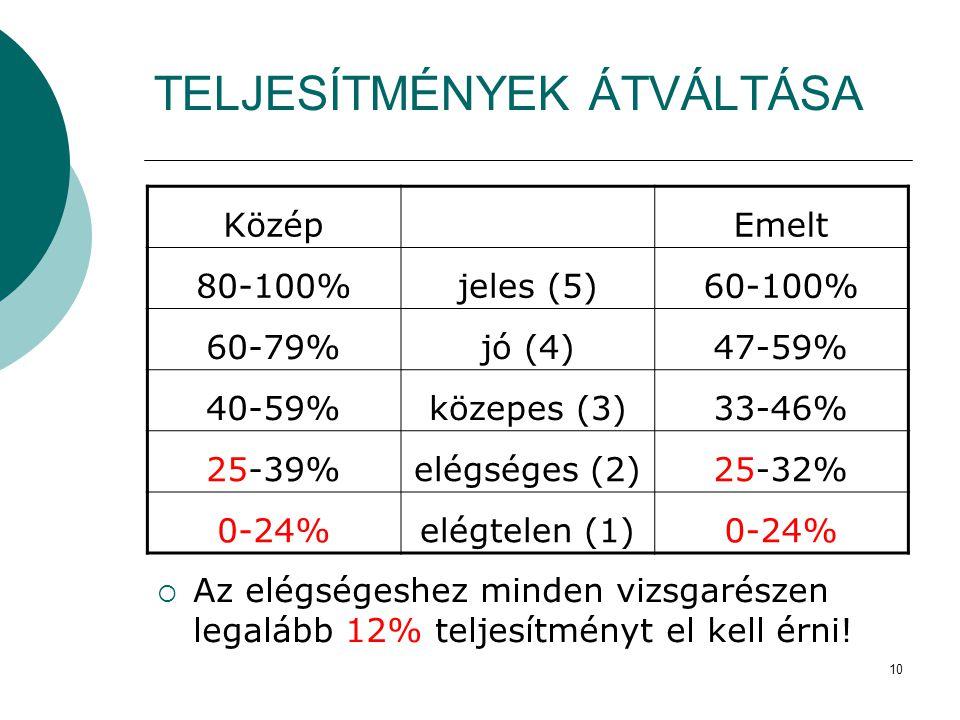 10 TELJESÍTMÉNYEK ÁTVÁLTÁSA Közép Emelt 80-100%jeles (5)60-100% 60-79%jó (4)47-59% 40-59%közepes (3)33-46% 25-39%elégséges (2)25-32% 0-24%elégtelen (1