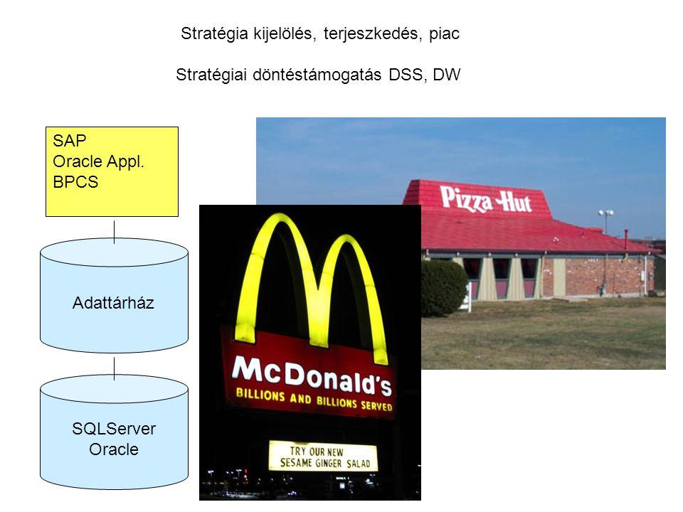 Stratégia kijelölés, terjeszkedés, piac Stratégiai döntéstámogatás DSS, DW SAP Oracle Appl. BPCS SQLServer Oracle Adattárház