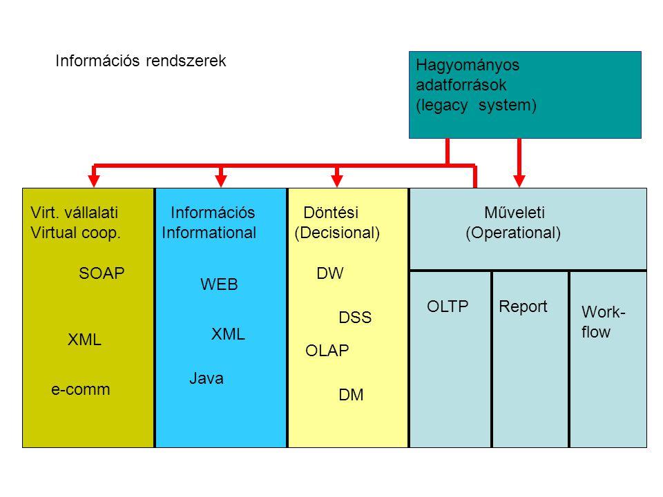 Hagyományos adatforrások (legacy system) Műveleti (Operational) Döntési (Decisional) Információs Informational Virt. vállalati Virtual coop. OLTPRepor