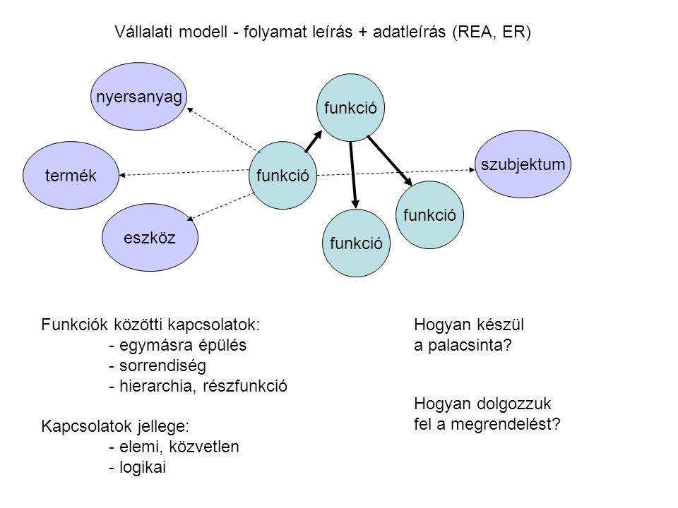 Vállalati modell - folyamat leírás + adatleírás (REA, ER) funkció szubjektum termék eszköz nyersanyag funkció Funkciók közötti kapcsolatok: - egymásra
