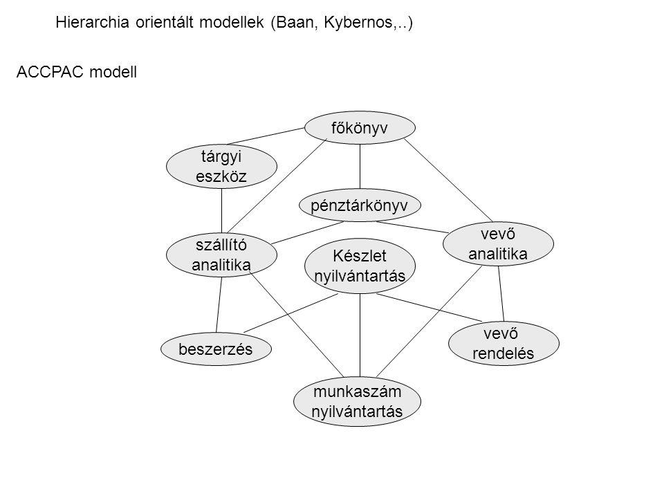 Hierarchia orientált modellek (Baan, Kybernos,..) ACCPAC modell főkönyv tárgyi eszköz pénztárkönyv szállító analitika beszerzés Készlet nyilvántartás