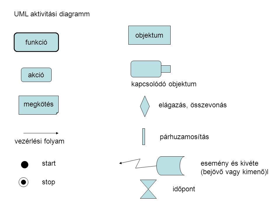 UML aktivitási diagramm funkció akció megkötés vezérlési folyam start stop objektum kapcsolódó objektum elágazás, összevonás párhuzamosítás esemény és