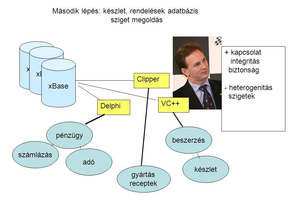 Második lépés: készlet, rendelések adatbázis sziget megoldás + kapcsolat integritás biztonság - heterogenitás szigetek pénzügy számlázás adó készlet g