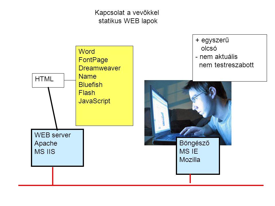 Kapcsolat a vevőkkel statikus WEB lapok Word FontPage Dreamweaver Name Bluefish Flash JavaScript WEB server Apache MS IIS HTML Böngésző MS IE Mozilla