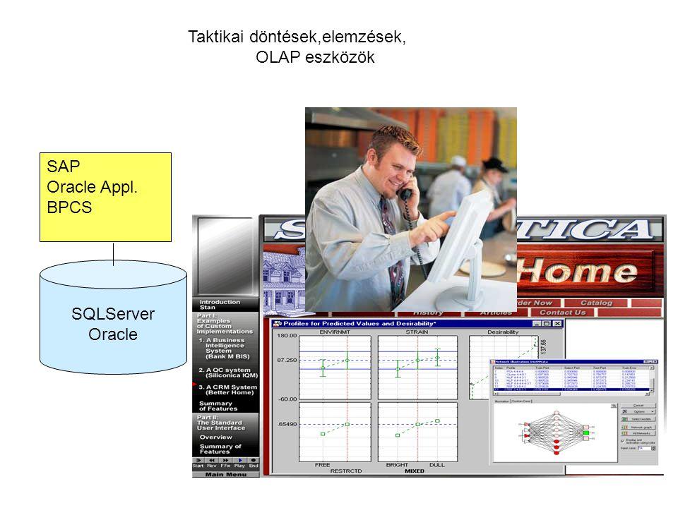 Taktikai döntések,elemzések, OLAP eszközök SAP Oracle Appl. BPCS SQLServer Oracle
