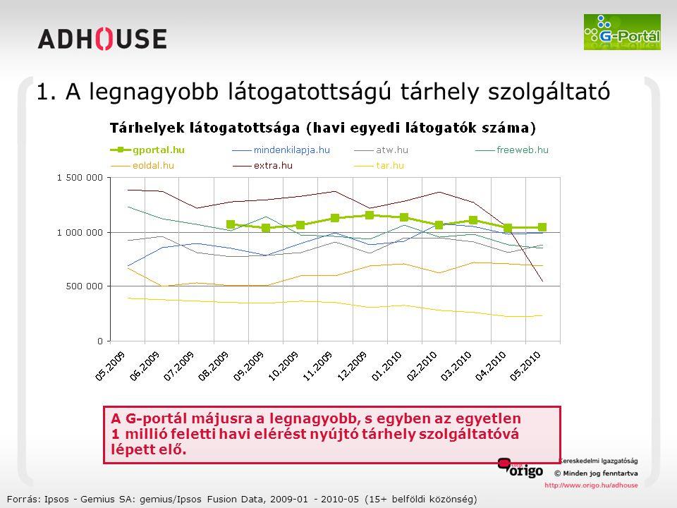 Forrás: Ipsos - Gemius SA: gemius/Ipsos Fusion Data, 2009-01 - 2010-05 (15+ belföldi közönség) A G-portál májusra a legnagyobb, s egyben az egyetlen 1 millió feletti havi elérést nyújtó tárhely szolgáltatóvá lépett elő.
