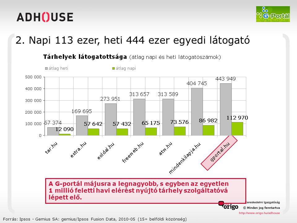 Forrás: Ipsos - Gemius SA: gemius/Ipsos Fusion Data, 2010-05 (15+ belföldi közönség) A G-portál májusra a legnagyobb, s egyben az egyetlen 1 millió feletti havi elérést nyújtó tárhely szolgáltatóvá lépett elő.