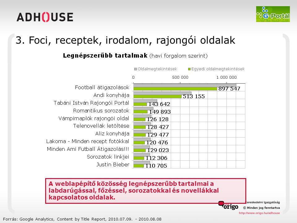 Forrás: Google Analytics, Content by Title Report, 2010.07.09. - 2010.08.08 A weblapépítő közösség legnépszerűbb tartalmai a labdarúgással, főzéssel,