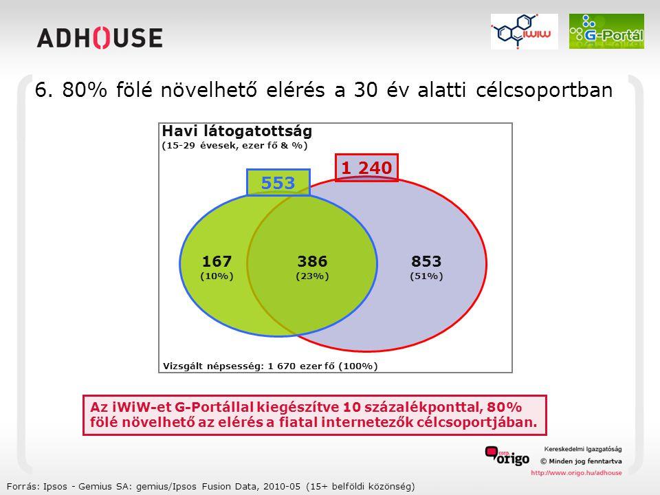 Forrás: Ipsos - Gemius SA: gemius/Ipsos Fusion Data, 2010-05 (15+ belföldi közönség) 6.