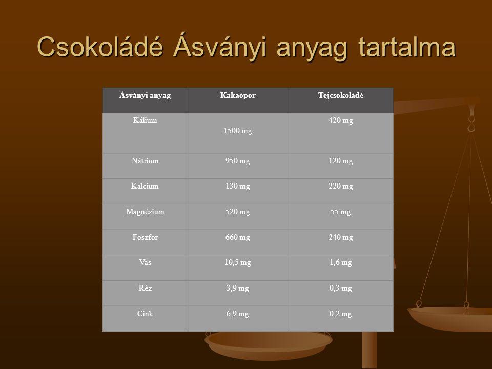 Csokoládé Ásványi anyag tartalma Ásványi anyagKakaóporTejcsokoládé Kálium 1500 mg 420 mg Nátrium950 mg120 mg Kalcium130 mg220 mg Magnézium520 mg55 mg