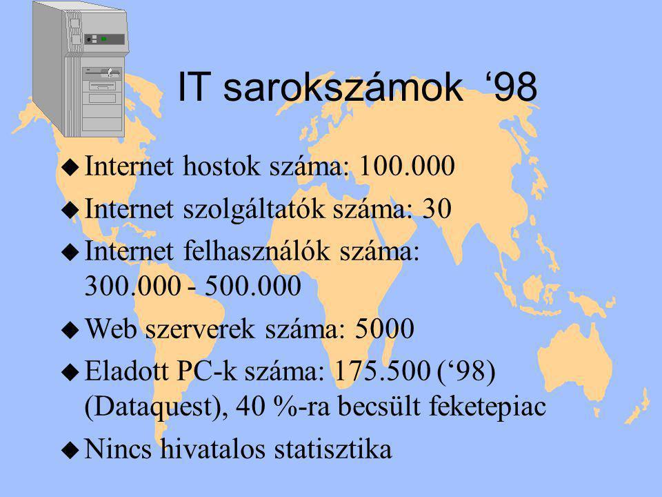 IT sarokszámok '98 u Internet hostok száma: 100.000 u Internet szolgáltatók száma: 30 u Internet felhasználók száma: 300.000 - 500.000 u Web szerverek száma: 5000 u Eladott PC-k száma: 175.500 ('98) (Dataquest), 40 %-ra becsült feketepiac u Nincs hivatalos statisztika