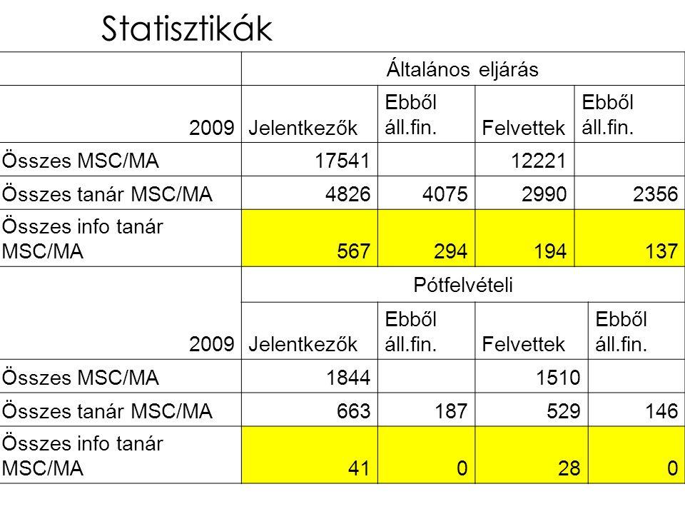 Statisztikák Általános eljárás 2009Jelentkezők Ebből áll.fin.Felvettek Ebből áll.fin.