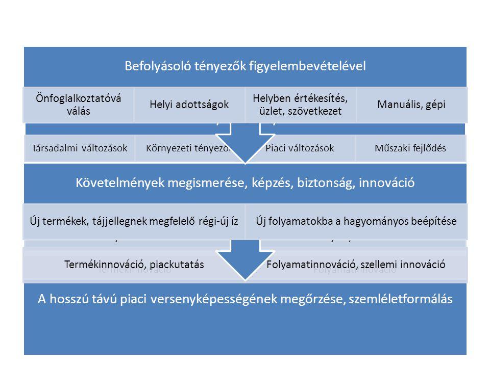 A vállalat hosszútávú piaci versenyképességének megõrzése TermékinnovációFolyamatinnováció Új követelmények a vállalatokkal szemben Új termékekÚj foly