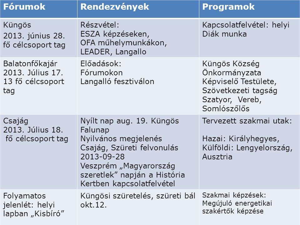 """Operatív megvalósítás """"Helyben, magunknak"""" FórumokRendezvényekProgramok Küngös 2013. június 28. fő célcsoport tag Részvétel: ESZA képzéseken, OFA műhe"""