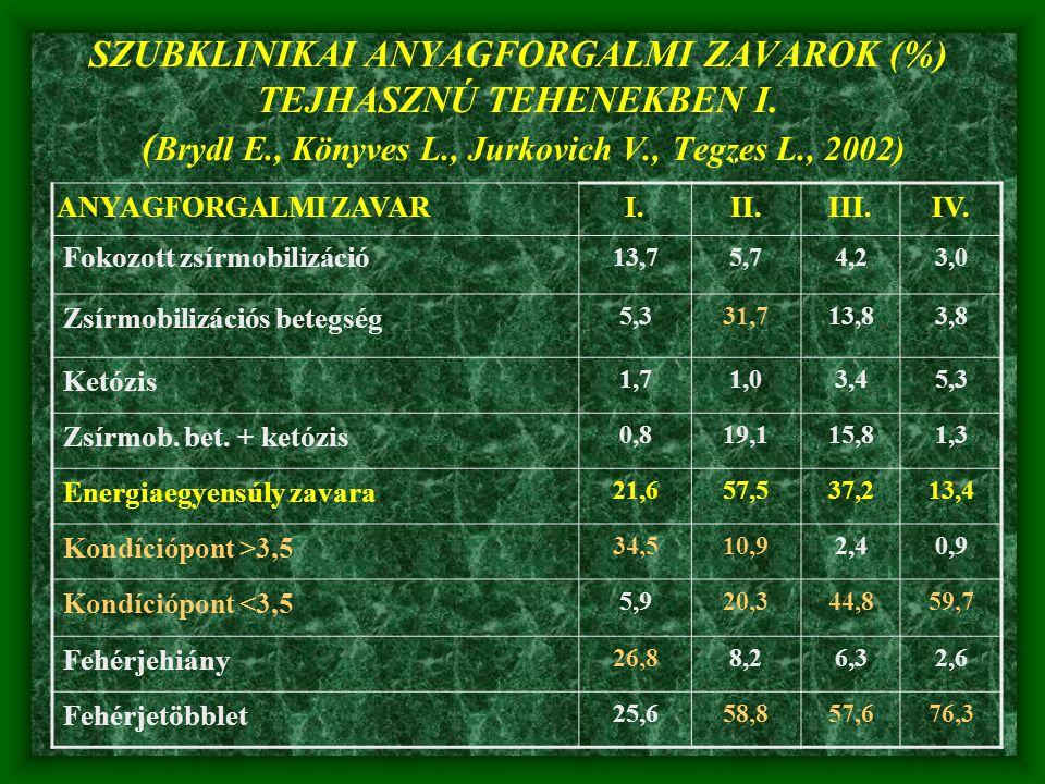 SZUBKLINIKAI ANYAGFORGALMI ZAVAROK (%) TEJHASZNÚ TEHENEKBEN I. ( Brydl E., Könyves L., Jurkovich V., Tegzes L., 2002) ANYAGFORGALMI ZAVARI.II.III.IV.