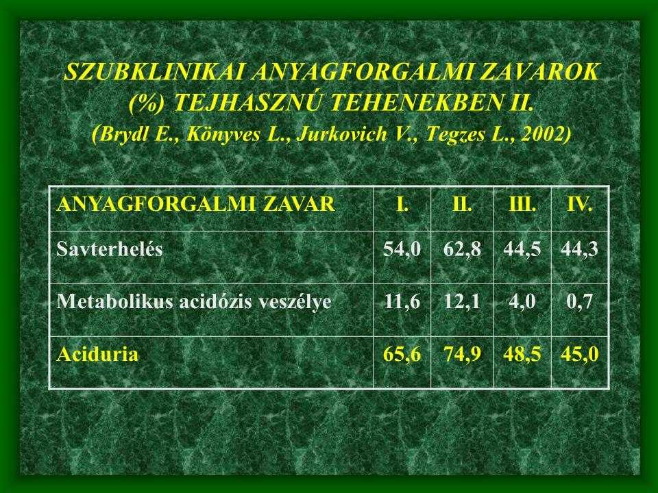 ANYAGFORGALMI ZAVARI.II.III.IV. Savterhelés54,062,844,544,3 Metabolikus acidózis veszélye11,612,14,00,7 Aciduria65,674,948,545,0 SZUBKLINIKAI ANYAGFOR