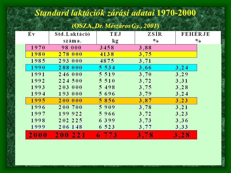 Standard laktációk zárási adatai 1970-2000 (OSZA, Dr. Mészáros Gy., 2001)