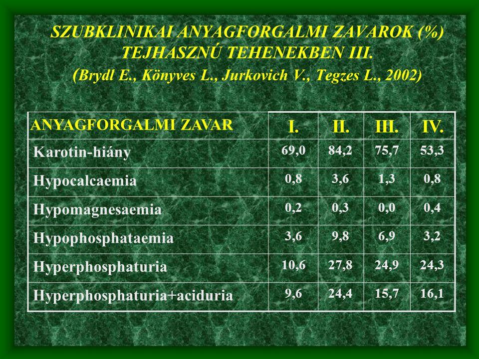 SZUBKLINIKAI ANYAGFORGALMI ZAVAROK (%) TEJHASZNÚ TEHENEKBEN III. ( Brydl E., Könyves L., Jurkovich V., Tegzes L., 2002) ANYAGFORGALMI ZAVAR I.II.III.I